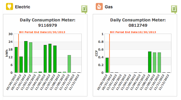 Energy Usage Graphs